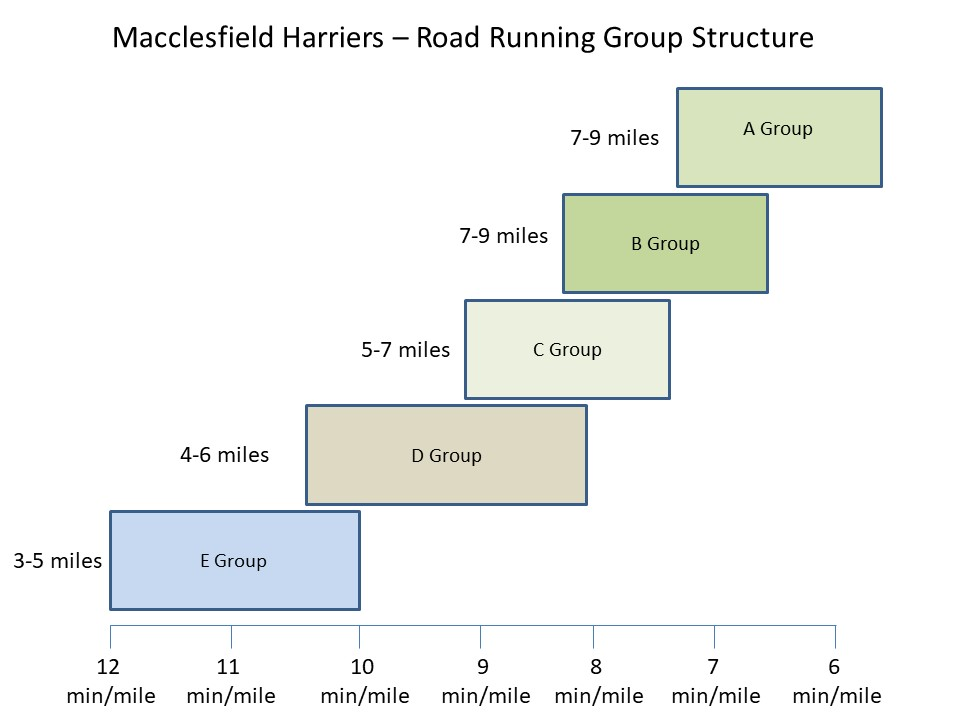 Road Running Group Structure